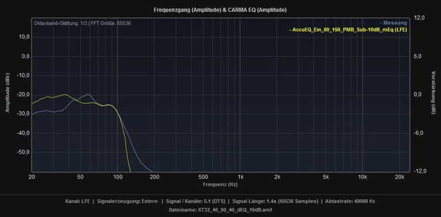 XT32_1_40_60_40_dEq_10dB_vs_AccuEQ_Ein_80_150_PMB_Sub-10dB_mEq_LFE