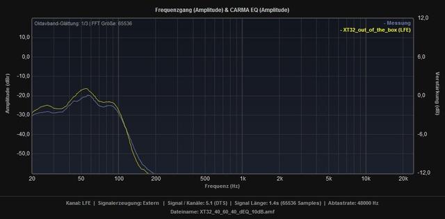 XT32_1_40_60_40_dEq_10dB_vs_Standard_LFE