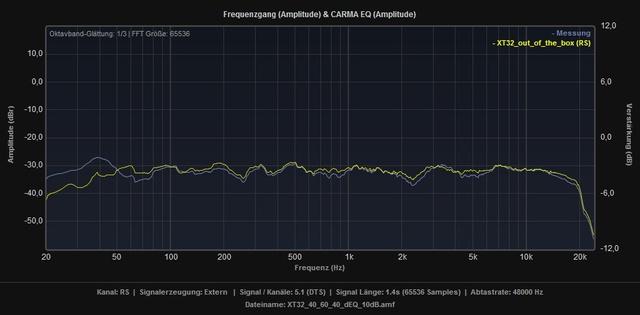XT32_1_40_60_40_dEq_10dB_vs_Standard_RS