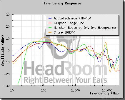Frequenzkurven