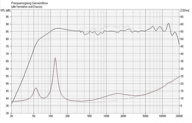 Monacor SPX-30TB, TQWT Frequenzgang