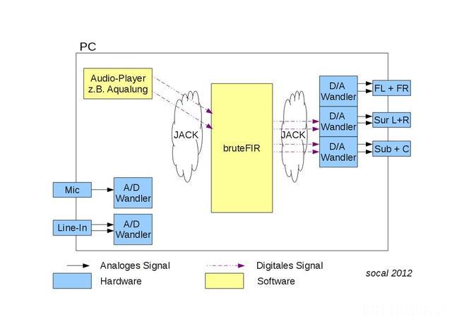 Aktiv Schema PC Grafiken