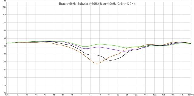 20210111 NAD TF Problem Braun=60Hz Schwarz=80Hz Blau=100Hz Grün=120Hz