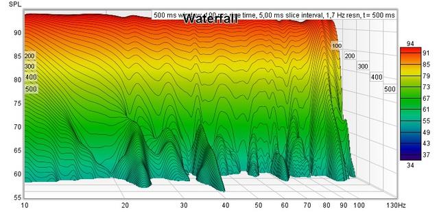 20211011 Wasserfall Ohne Glättung 25db Lauter