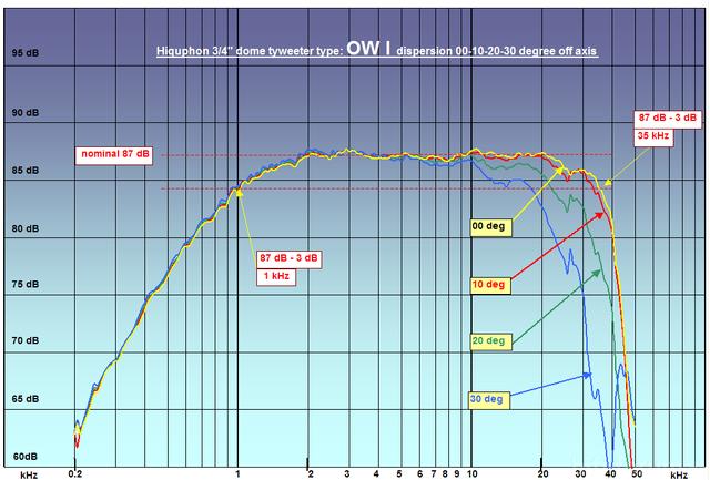 Hiquphon - Messungen Unter Winkel
