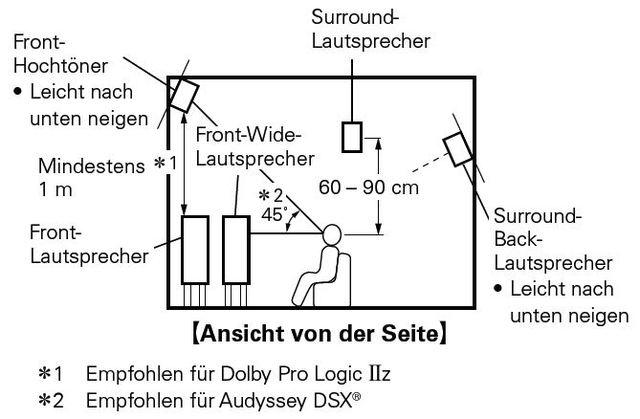 Surround Rear Lautsprecher Aufstellung Winkel Hohe