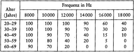 frequenzenzuqgb