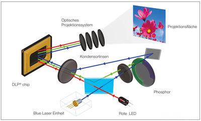 LED/Laser Hybrid