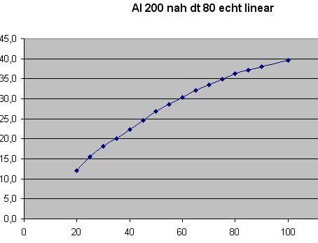 Al 200 Nah DT 80 Echt Linear Xls