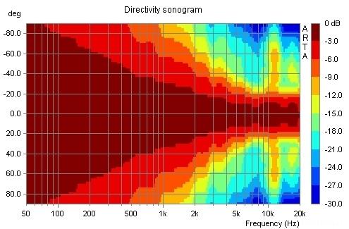 Sonogramme - Sammlung [Archiv] - Visaton Diskussionsforum