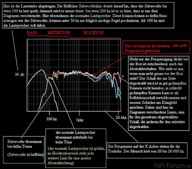 L6 Frequenz