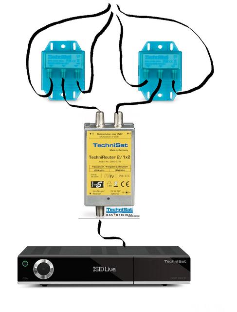 Technirouter Mini Und TechniSwitch Für Unicable EN 50494