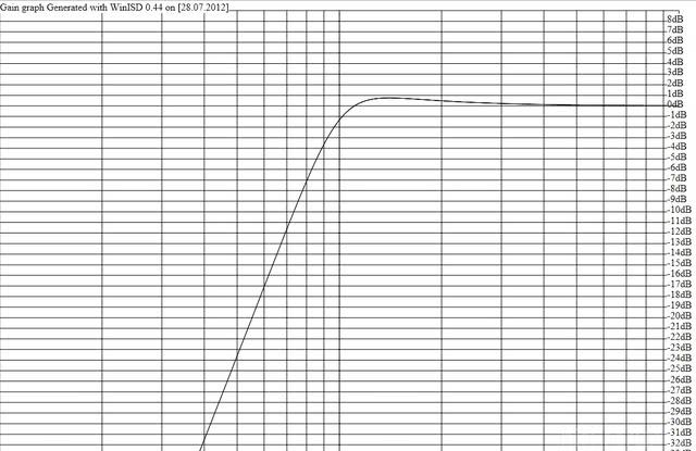 Tangband W3 316B Bei 2,5 L