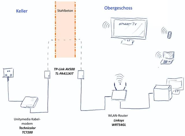 kabelmodem wlan router optimieren netzwerk router nas server hifi forum. Black Bedroom Furniture Sets. Home Design Ideas