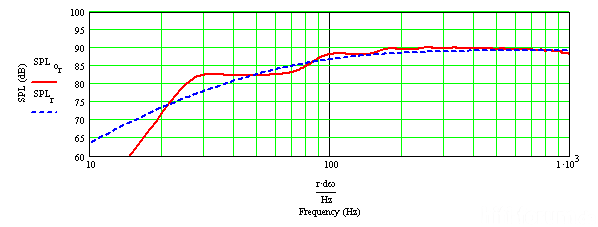 SPH 176 In Mh AudioTQWT