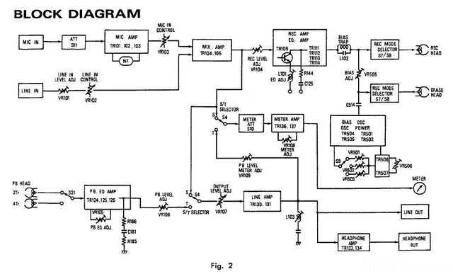 Technics Rs1500 Blockdiagram