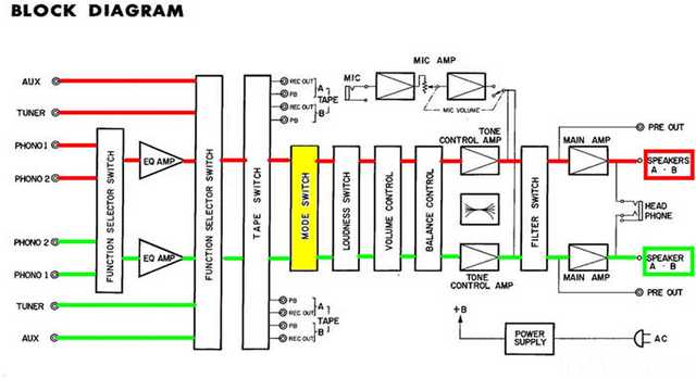 Yamaha CA-400 Block Diagramm