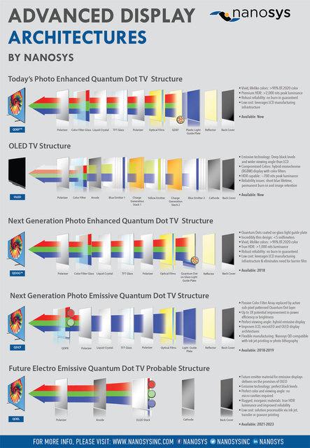 Nanosys-Advanced-Display-Structures