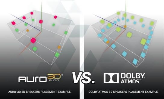 Auro vs Atmos