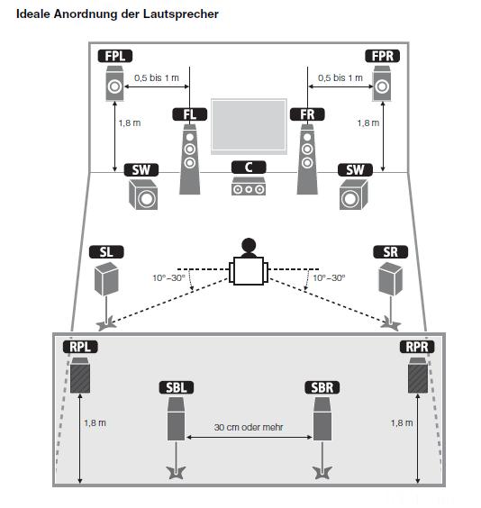 YAMAHA Ideale Anordnung Der LS RX A3010