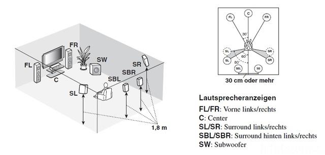 YAMAHA RX V3800 Ideale Anoednung Der LS