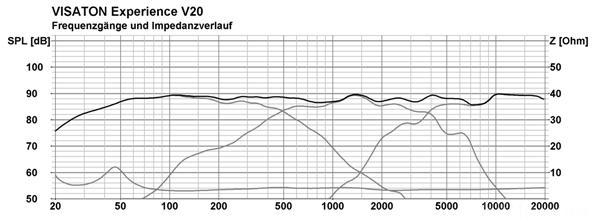 Visaton V20 Frequenzgang