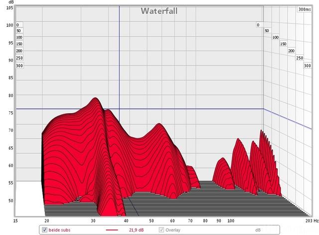 Wasserfalldiagramm Beider Subs Ohne Antimode Einmessung