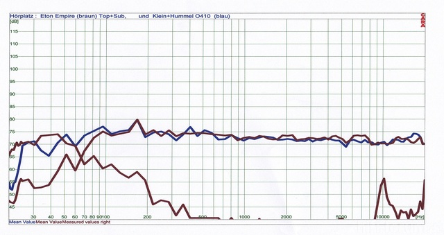 Frequenzgang Meiner Eton Empire Und Der Klein+Hummel O410