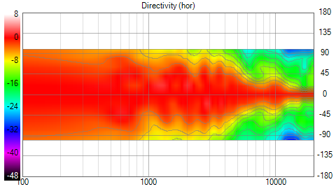 HT_MT_pm100deg_project_mitFase_smoothed_Directivity_(hor)