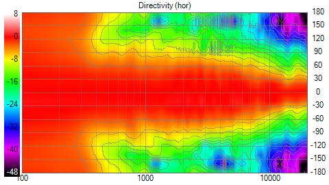project_neu_Directivity_(hor)