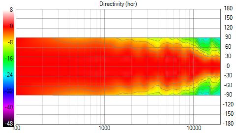 VituixCAD-styrotest_sym_V3_Directivity_(hor)