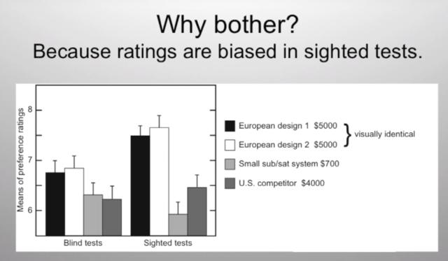 Floyd Toole Speaker Tests Blind Vs Sighted