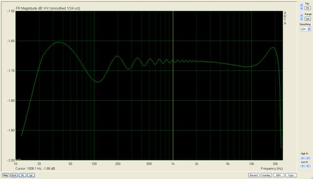 Saffire 6 Frequenzgang Symmetrisch
