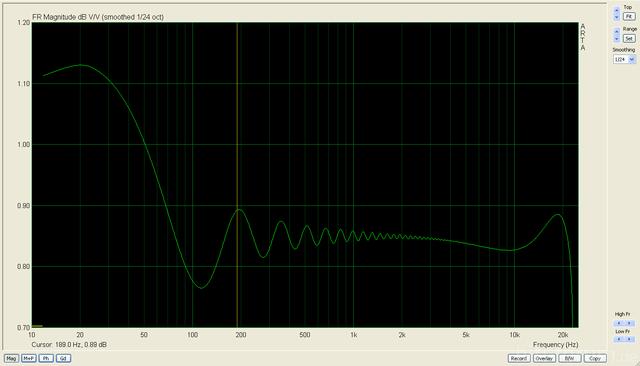 Saffire 6 Frequenzgang Unsymmetrisch