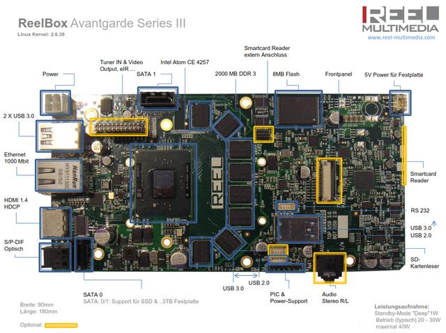 AVG III Board