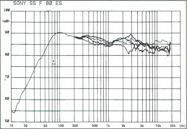 Sony SS-F80ES - Frequenzverlauf