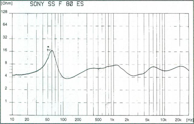 Sony SS-F80ES - Impedanz