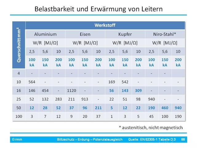 DIN EN 62305 (VDE 0185-305): Belastbarkeit & Erwärmung Von Erdleitern
