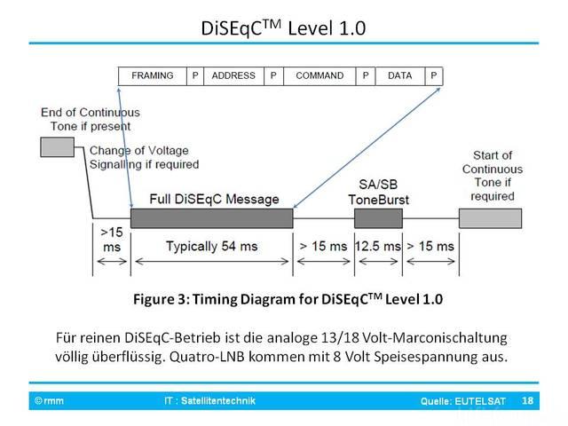 DiSEqC 1.0-Befehl