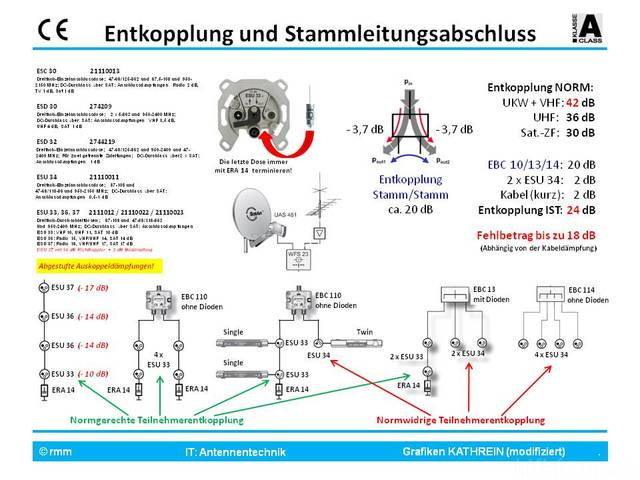 Entkopplung Bei UniCable
