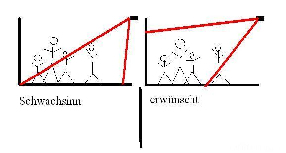 Darstellung