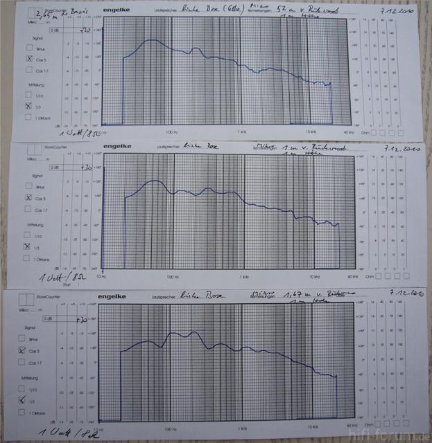Messungen Linke Box In Eckaufstellung