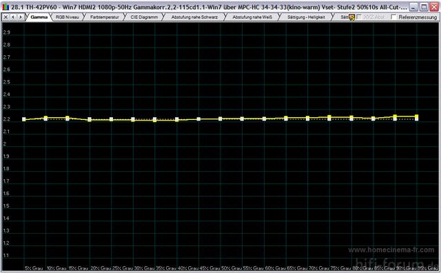Gamma - 5-100 IRE 25% Bildfläche 115cdm²