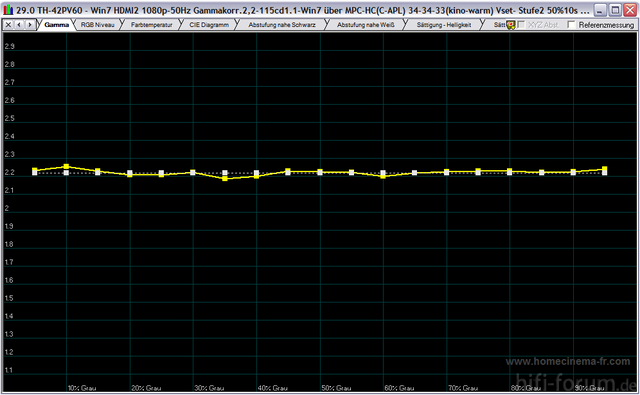 Gamma - 5-100 IRE 25% Messfläche 115cdm²(Constant APL)