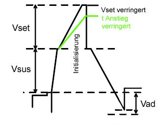 Initialisierung - Vsus-Vset Signalwave