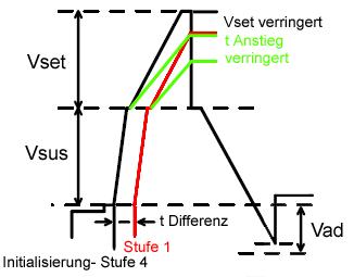 Initialisierungsstufen 1 Und 4  Vsus-Vset Signalwave