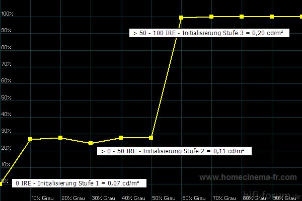 Initialisierungsstufen TH42- PV60