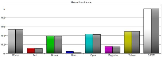 Natürlich2D_Gammut