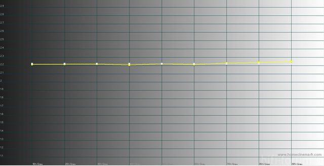 PS59D7000 Kalibriert Nach 100h Mit Korrektem Y Luminance Werten