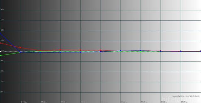 PS59D7000 Kalibriert Nach 100h